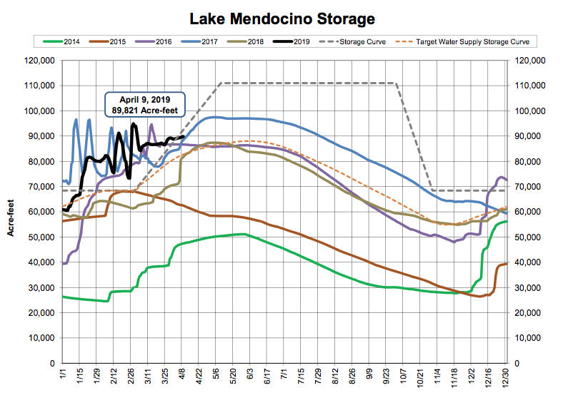 Lake Mendocino Current Storage