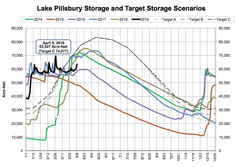 Lake Pillsbury Current Storage